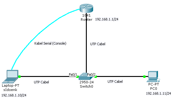 Bentuk Topologi LAN